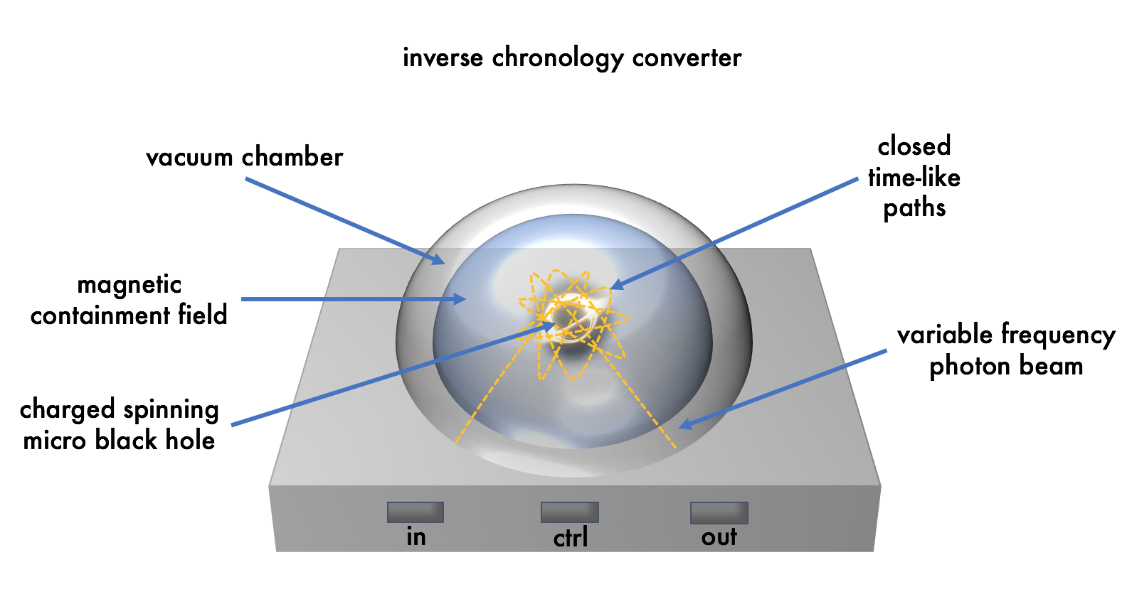 Inverse Chronology Converter Enables Pre-Time Data Integration and Analytics on Data Before It Is Created
